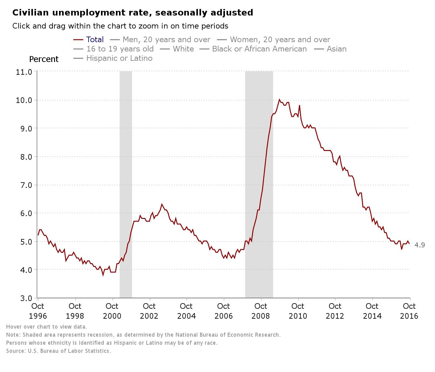 A look at the unemployment rate in October over the last 20 years.