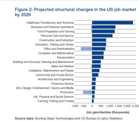 Projected structural changes in the US job market by 2026.