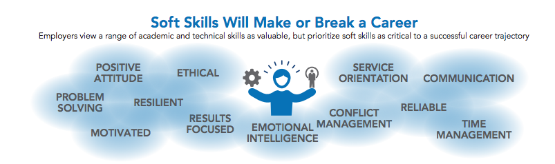 A list of the soft skills business leaders said they wanted from their workforce.