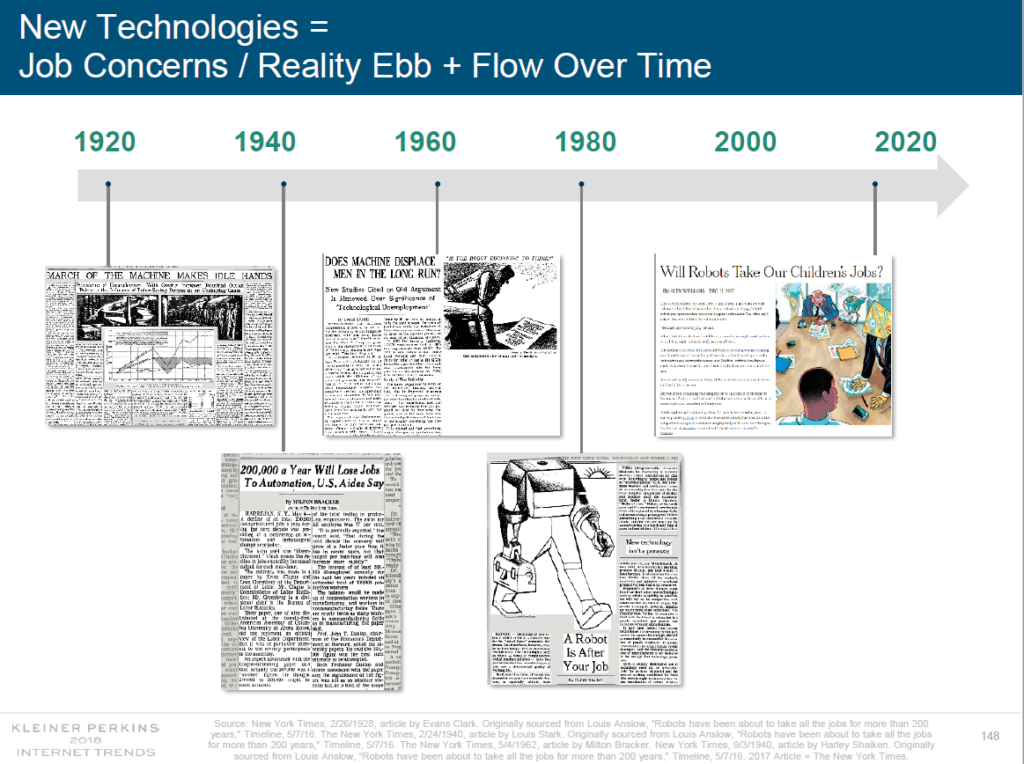 A slide from Mary Meeker's Annual Internet Report shows decades' worth of fears about technology.