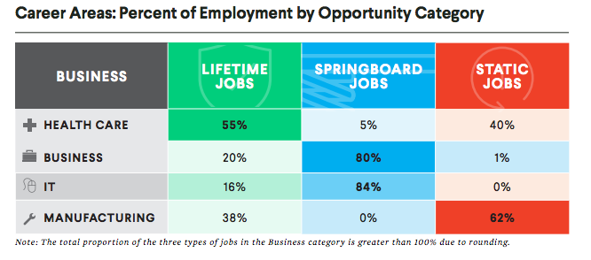 Middle-skill jobs in four sectors are broken down into areas of career advancement.