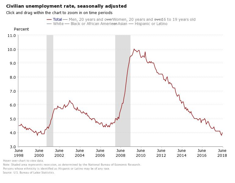 More job seekers are looking for work but are unable to find it, which caused a rise in the unemployment rate in June.