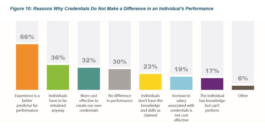 Manufacturers reported why they were less likely to favor manufacturing credentials.