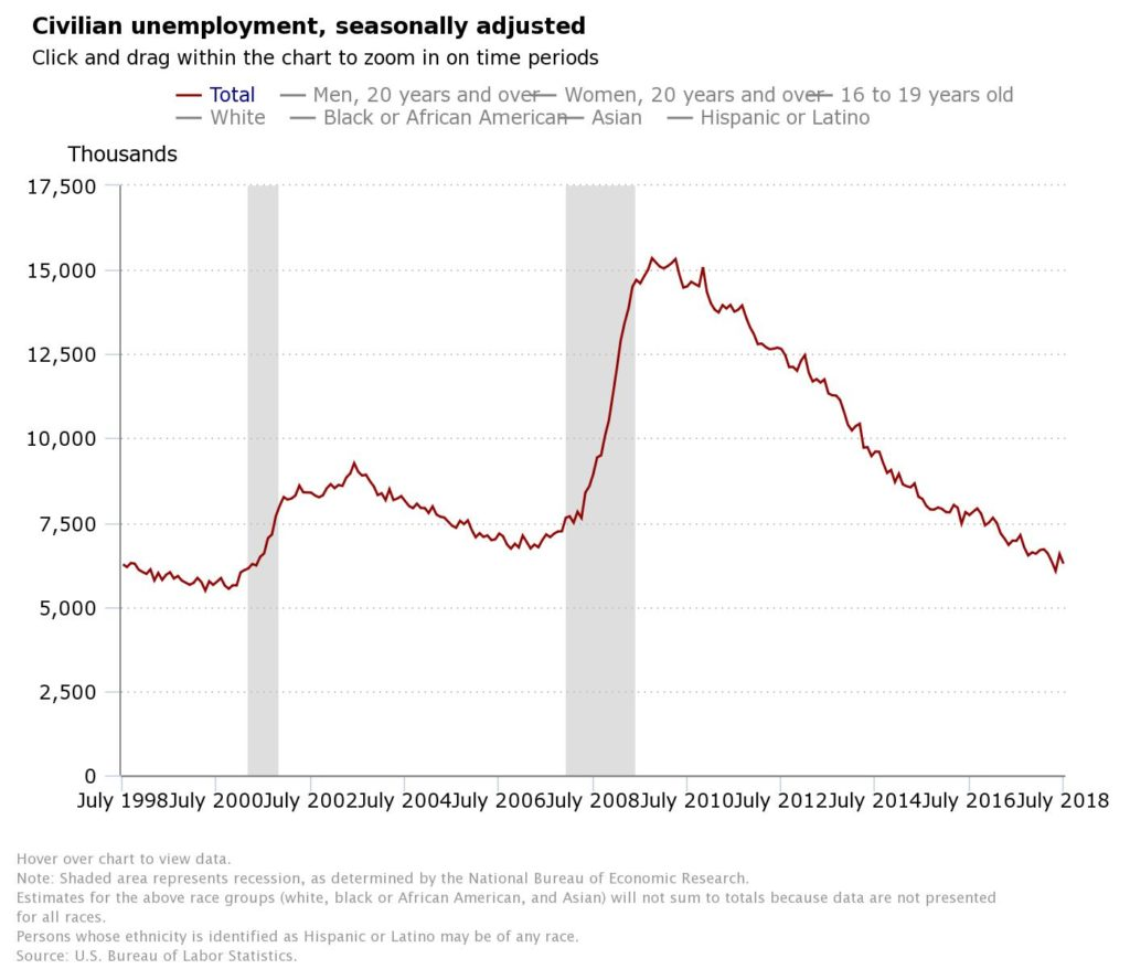 The latest chart on the U.S. employment landscape from the U.S. Bureau of Labor Statistics.