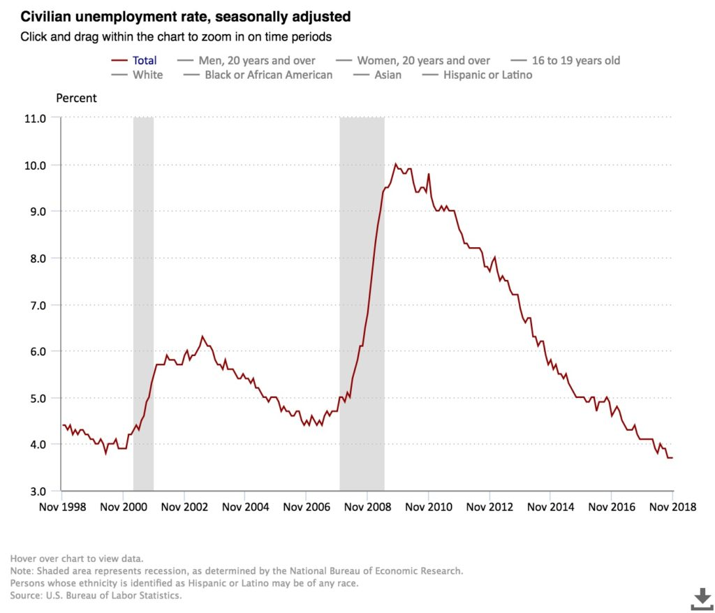 The jobs report from November 2018 shows a slowdown in job growth but no change in the unemployment rate.