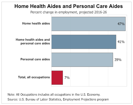 Home Health Aides and Personal Care Aides Percent change in employment, projected 2016-26 bar chart
