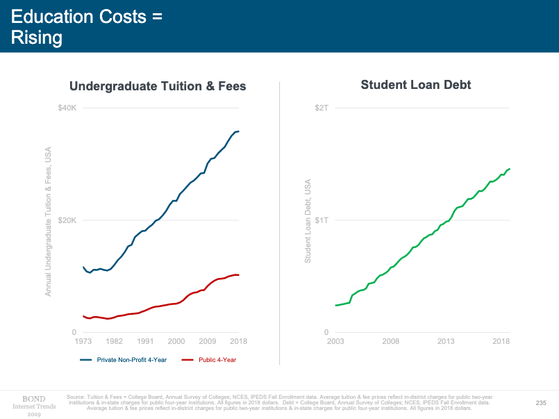 Education costs chart