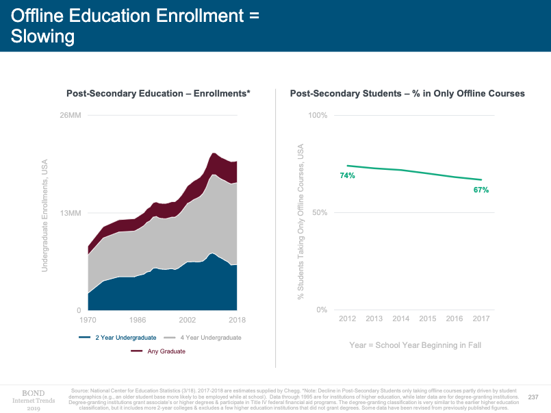 Offline education enrollment chart