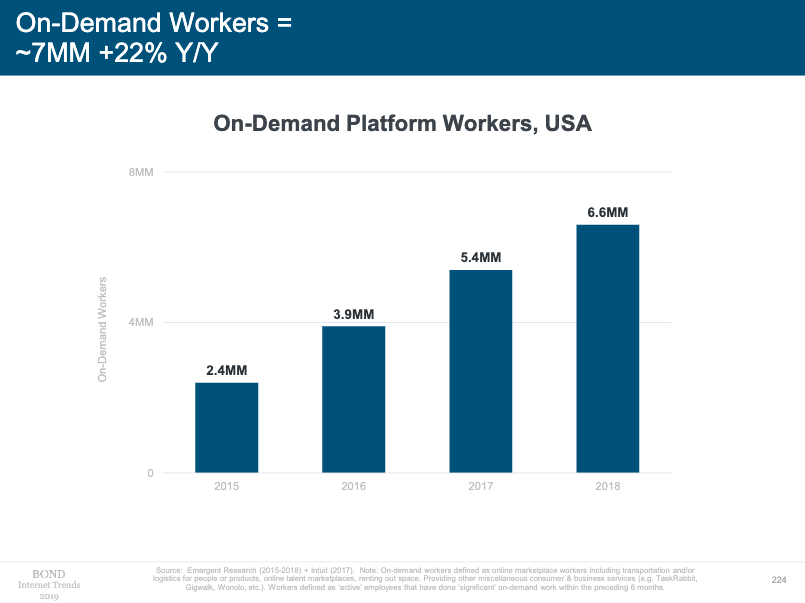 On-demand platform workers
