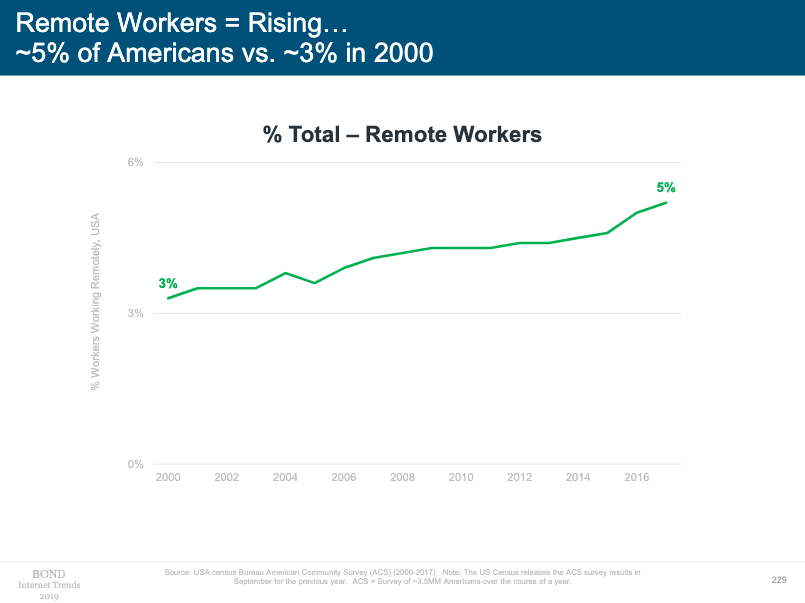 Percentage of workers working remotely chart