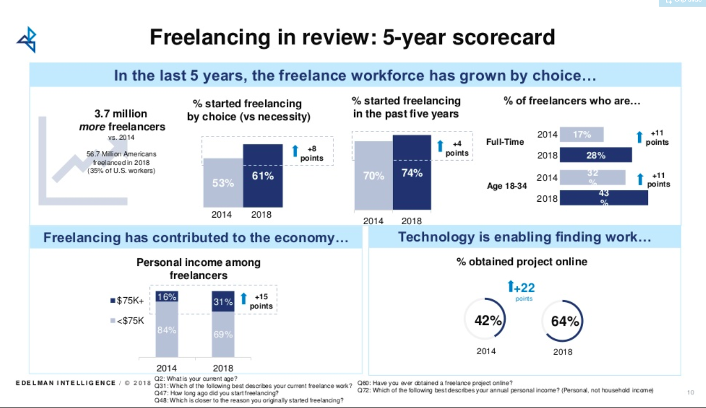 Freelancing statistics